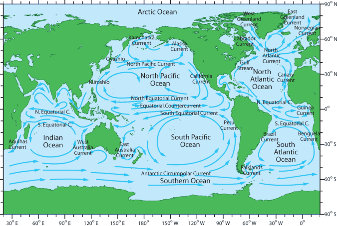 global_currents