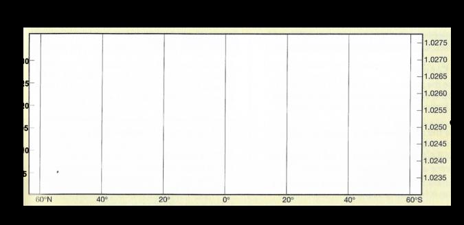 grafico bianco